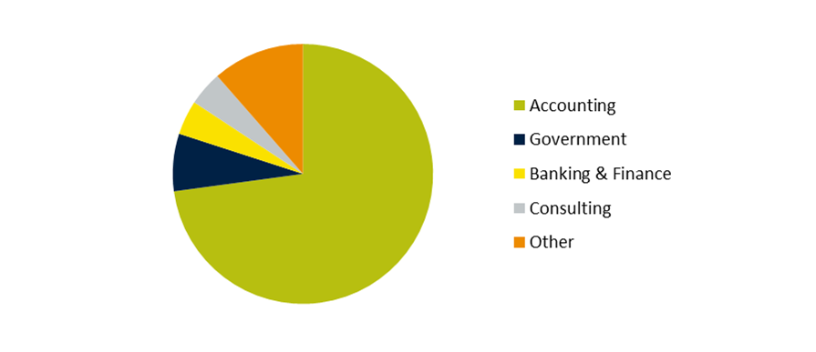 May 2014 Accounting graduates started careers in industries including accounting, government, banking and finance, and consulting.
