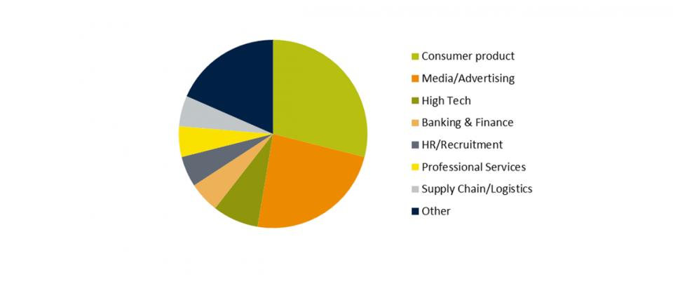 May 2014 marketing graduates pie chart.