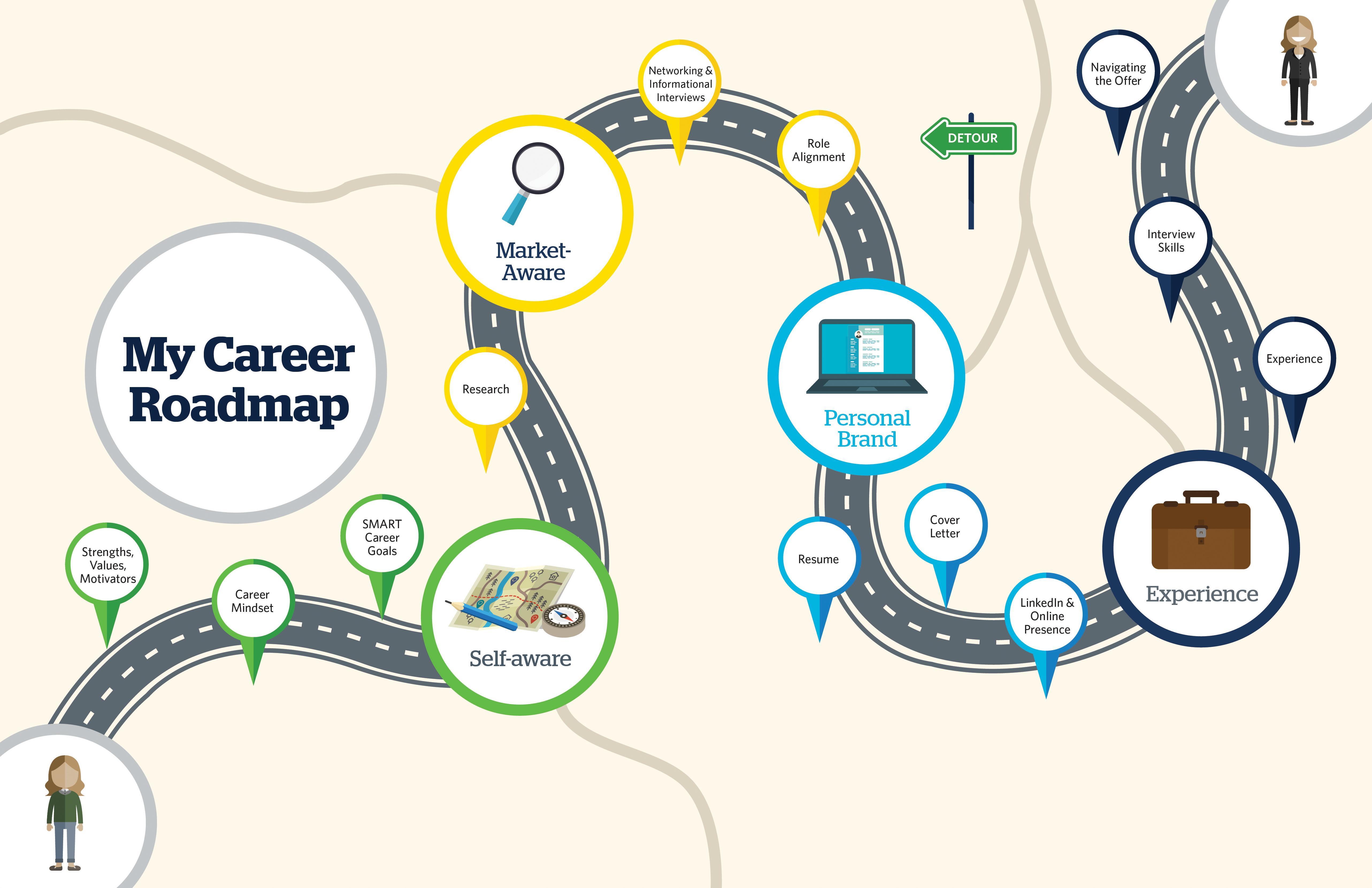 Career Roadmap Model