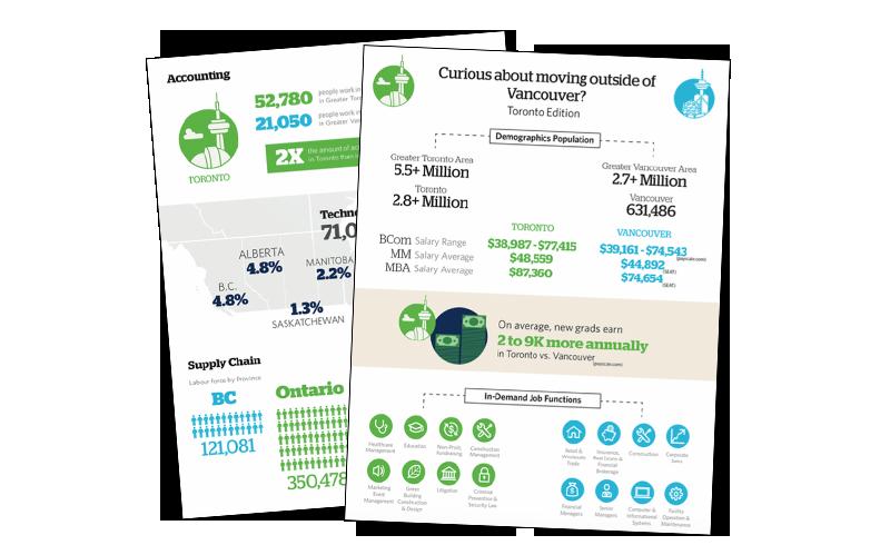 Toronto Mobility Infographic
